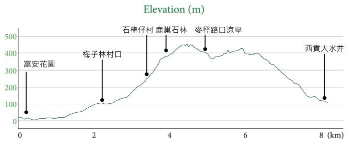 鹿巢石林(等高線)