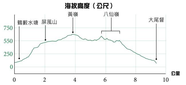 八仙嶺高度